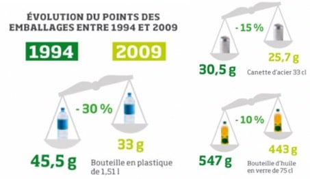 reduction packaging supply chain logistique sustainability durable écologique