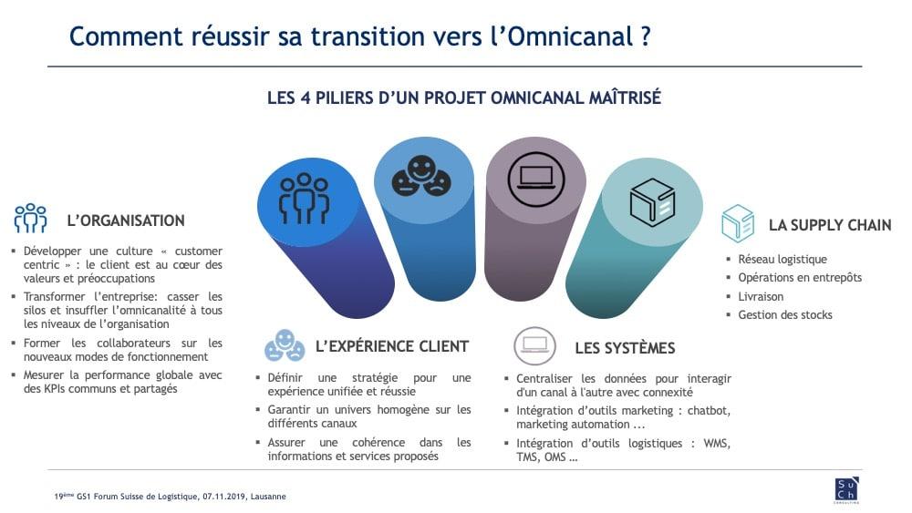 Omnicanal Forum Logistique 4 piliers