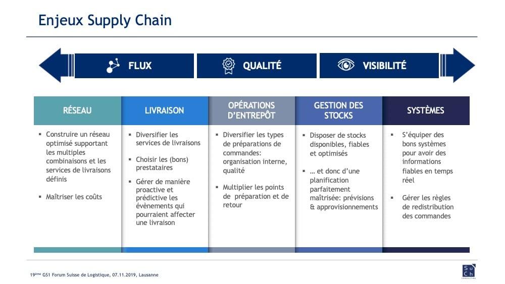 Omnicanal Forum Logistique Enjeux Supply Chain