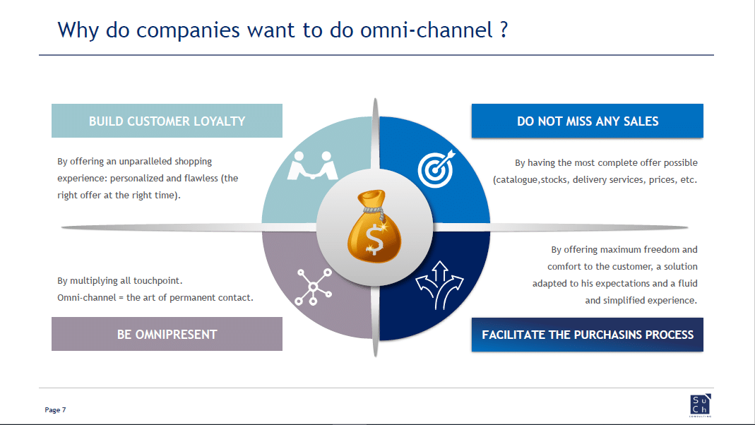 Such Consulting IML Omnichannel